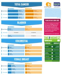 SD Cancer Incidence & Mortality Tool